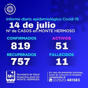 Casos Covid-19 Monte Hermoso