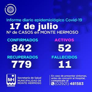 Casos de Covid en Monte Hermoso 17/07/21