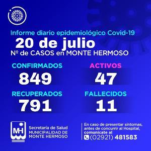 Covid-19 en Monte Hermoso