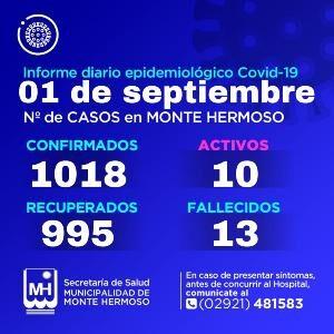 Casos de Covid-19 en Monte Hermoso 1/9/2021
