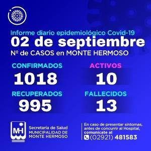 Casos de Covid-19 en Monte Hermoso 2/9/2021