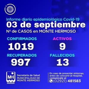 Casos de Covid-19 en Monte Hermoso 3/9/2021