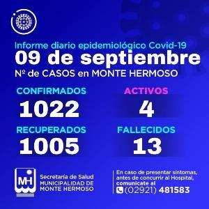 Casos de Covid-19 en Monte Hermoso 9/9/2021